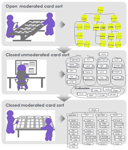 cartoon showing how different types of card sorting can take you from a sketch layout to final structure